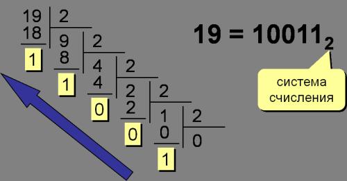 Перевод чисел и 10-й системы счисления в двоичную