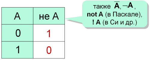 Таблица истинности операции НЕ