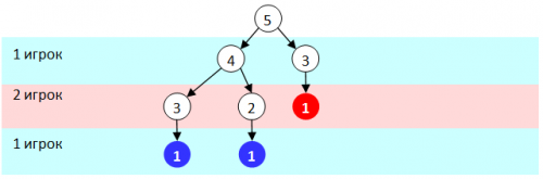 дерево игры