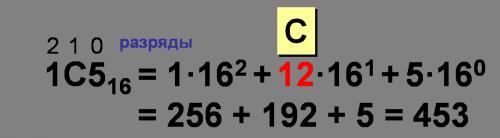 Перевод чисел из 16-й системы счисления в 10-ую