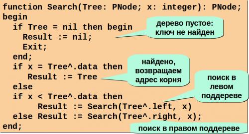 поиск в бинарном дереве