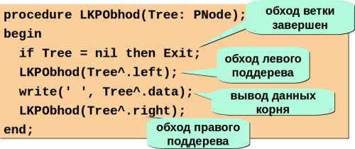 обход дерева на паскале