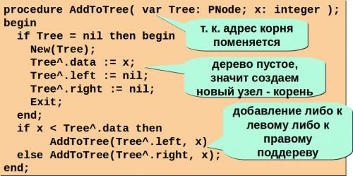 создание дерева поиска на паскале