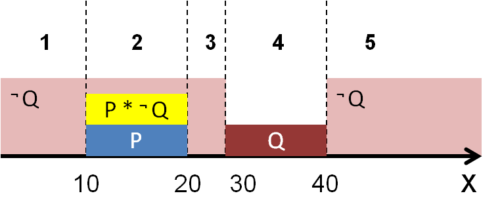 решение 18 задания ЕГЭ с числовой приямой