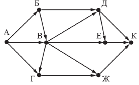 решение 11 задания ОГЭ по информатике