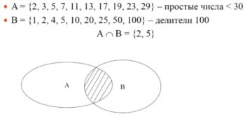 пример пересечения множеств