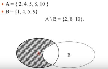 пример разности множеств